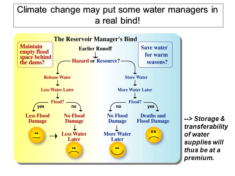 --> Storage & transferability of water supplies will thus be at a premium. Climate change may put some water managers in a real bind!