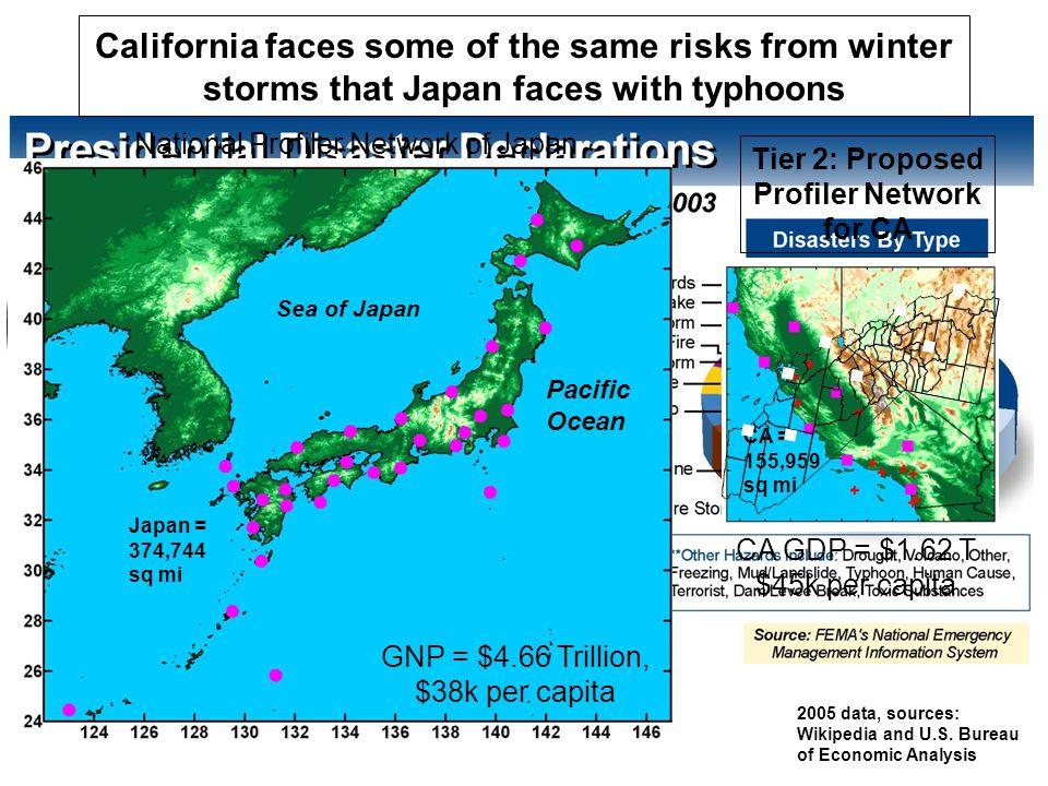 CA GDP = $1.62 T $45k per capita National Profiler Network of Japan Tier 2: Proposed Profiler Network for CA Sea of Japan Pacific Ocean Japan = 374,74