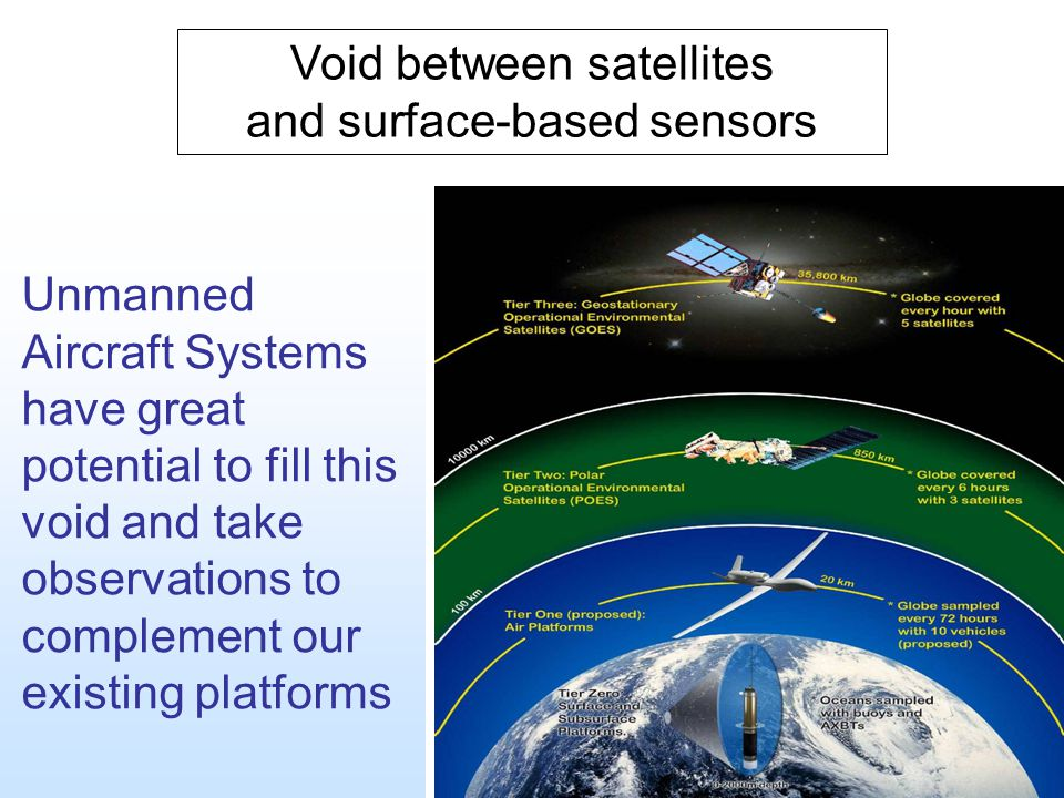Unmanned Aircraft Systems have great potential to fill this void and take observations to complement our existing platforms Void between satellites an