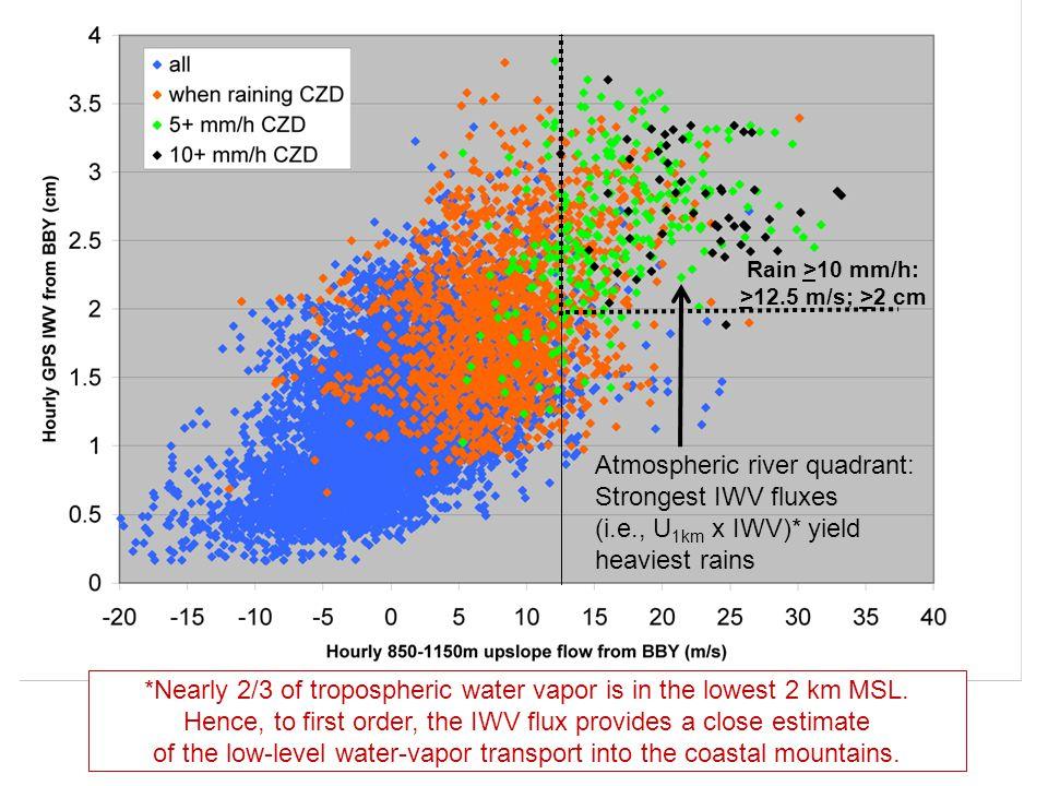 Rain >10 mm/h: >12.5 m/s; >2 cm Atmospheric river quadrant: Strongest IWV fluxes (i.e., U 1km x IWV)* yield heaviest rains *Nearly 2/3 of tropospheric
