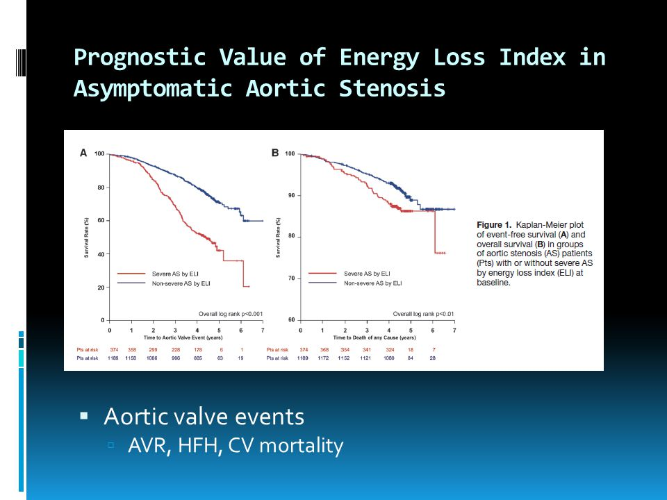 Prognostic Value of Energy Loss Index in Asymptomatic Aortic Stenosis  Aortic valve events  AVR, HFH, CV mortality