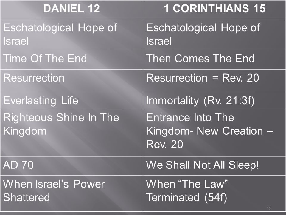 DANIEL 121 CORINTHIANS 15 Eschatological Hope of Israel Time Of The EndThen Comes The End ResurrectionResurrection = Rev. 20 Everlasting LifeImmortali