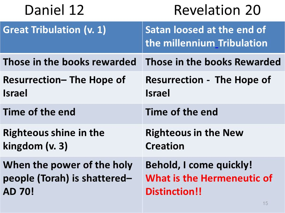 Daniel 12 Revelation 20 Great Tribulation (v.