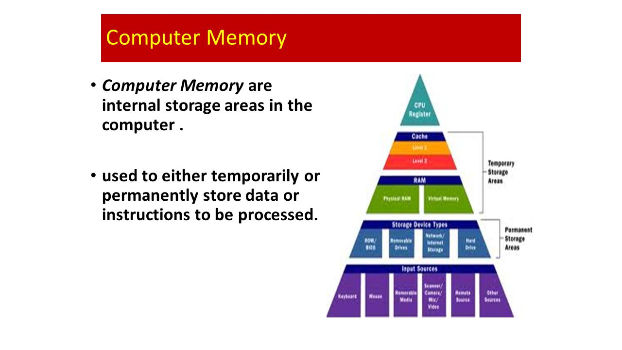 Computer Memory Computer Memory are internal storage areas in the computer.
