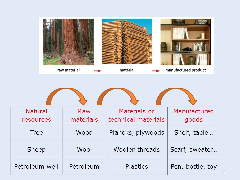 4 Natural resources Raw materials Materials or technical materials Manufactured goods TreeWoodPlancks, plywoodsShelf, table… SheepWoolWoolen threadsSc