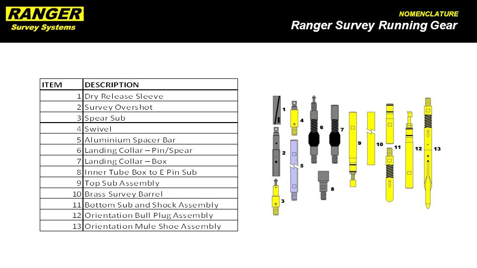Ranger Survey Running Gear NOMENCLATURE