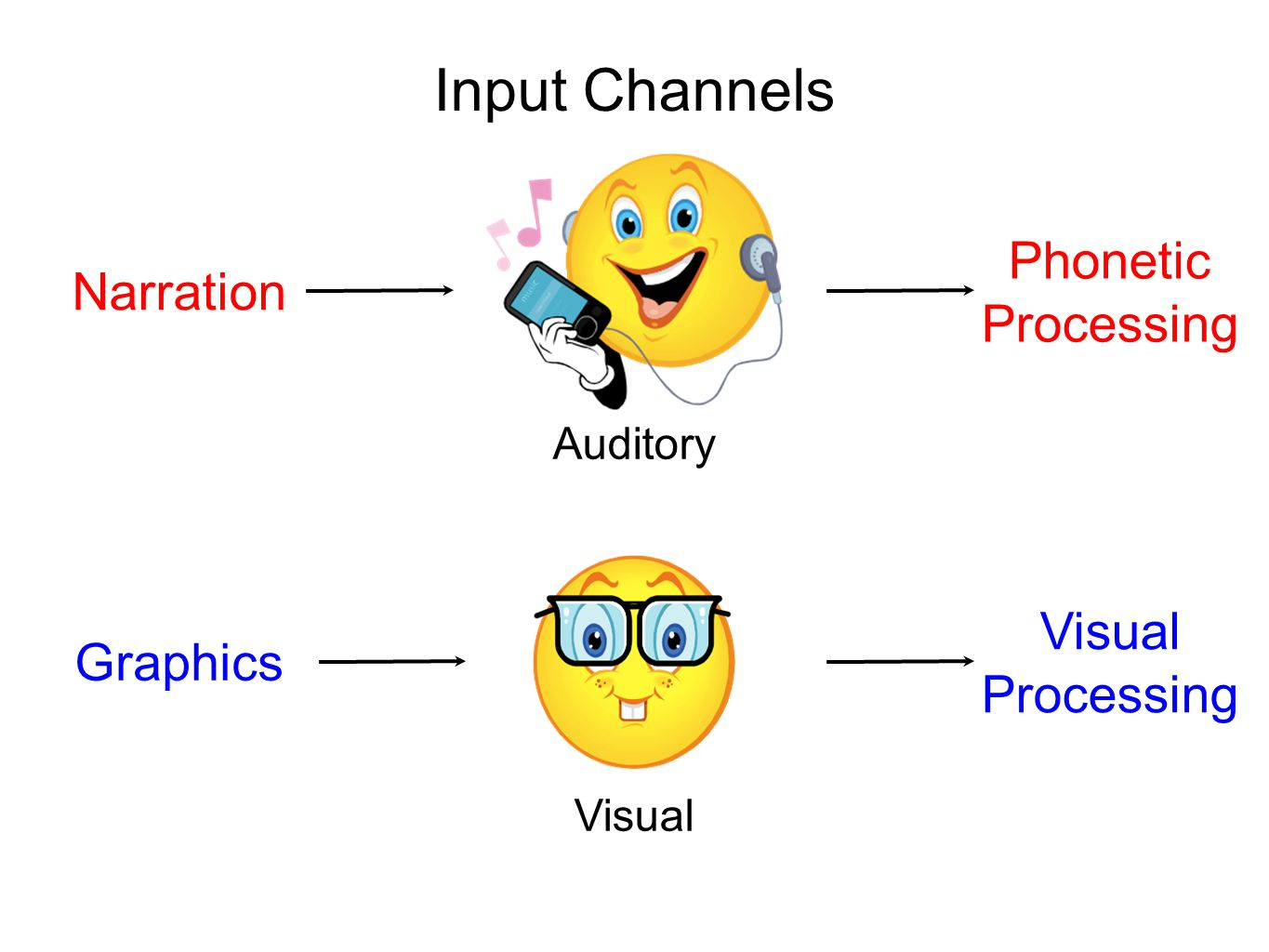 Input Channels Graphics Auditory Visual Narration Phonetic Processing Visual Processing