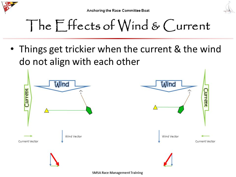 Anchoring the Race Committee Boat The Effects of Wind & Current Things get trickier when the current & the wind do not align with each other SMSA Race Management Training Current Vector Wind Vector Current Vector Wind Vector