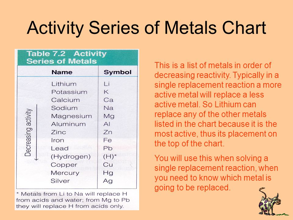What you need to know When a single replacement takes place an element is released and a compound is formed.