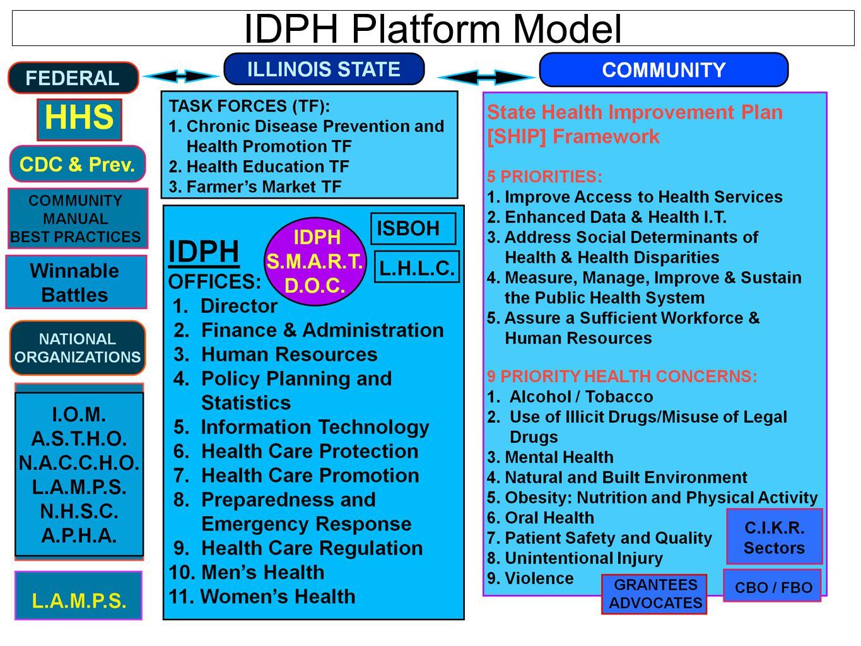 IDPH Platform Model
