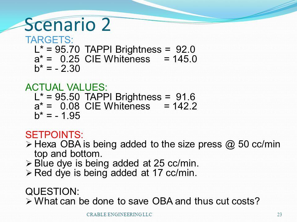 Scenario 2 TARGETS: L* = 95.70TAPPI Brightness = 92.0 a* = 0.25CIE Whiteness = 145.0 b* = - 2.30 ACTUAL VALUES: L* = 95.50TAPPI Brightness = 91.6 a* =