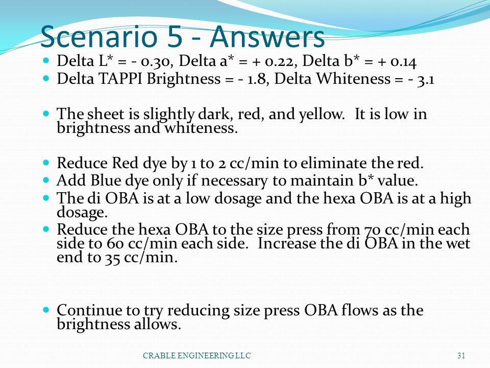 Scenario 5 - Answers Delta L* = - 0.30, Delta a* = + 0.22, Delta b* = + 0.14 Delta TAPPI Brightness = - 1.8, Delta Whiteness = - 3.1 The sheet is slig