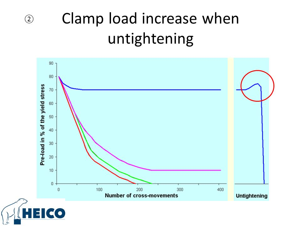 Clamp load increase when untightening ②