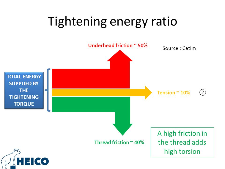 Tightening energy ratio Source : Cetim ② Thread friction ~ 40% Underhead friction ~ 50% Tension ~ 10% A high friction in the thread adds high torsion TOTAL ENERGY SUPPLIED BY THE TIGHTENING TORQUE