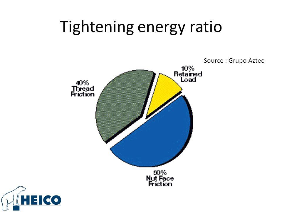 Tightening energy ratio Source : Grupo Aztec