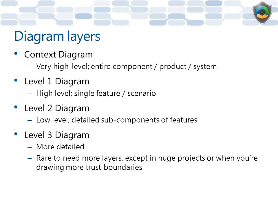 Diagram layers Context Diagram – Very high-level; entire component / product / system Level 1 Diagram – High level; single feature / scenario Level 2 Diagram – Low level; detailed sub-components of features Level 3 Diagram – More detailed – Rare to need more layers, except in huge projects or when you're drawing more trust boundaries