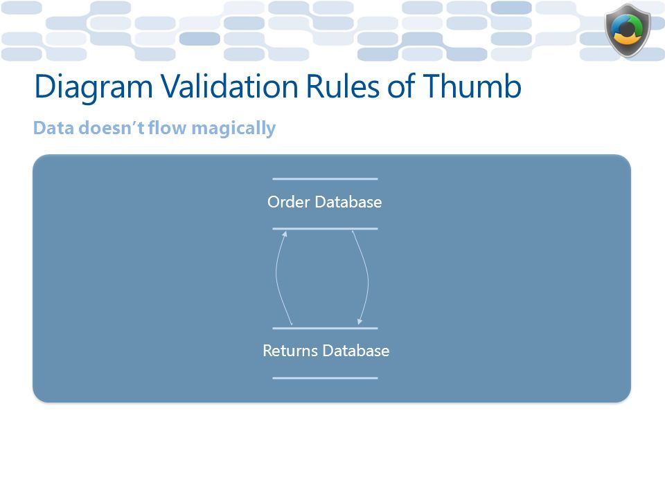 Diagram Validation Rules of Thumb Data doesn't flow magically Order Database Returns Database