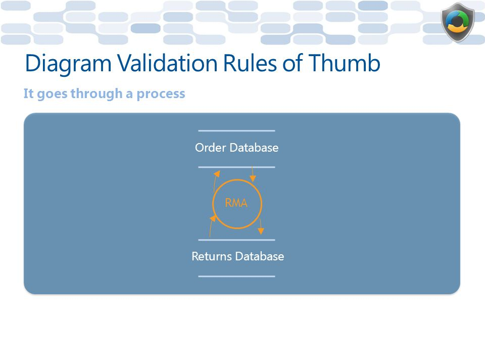 Order Database Returns Database RMA Diagram Validation Rules of Thumb It goes through a process