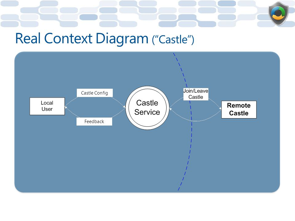 Real Context Diagram ( Castle ) Castle Config Feedback