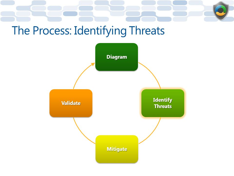 The Process: Identifying Threats Diagram Identify Threats Mitigate Validate