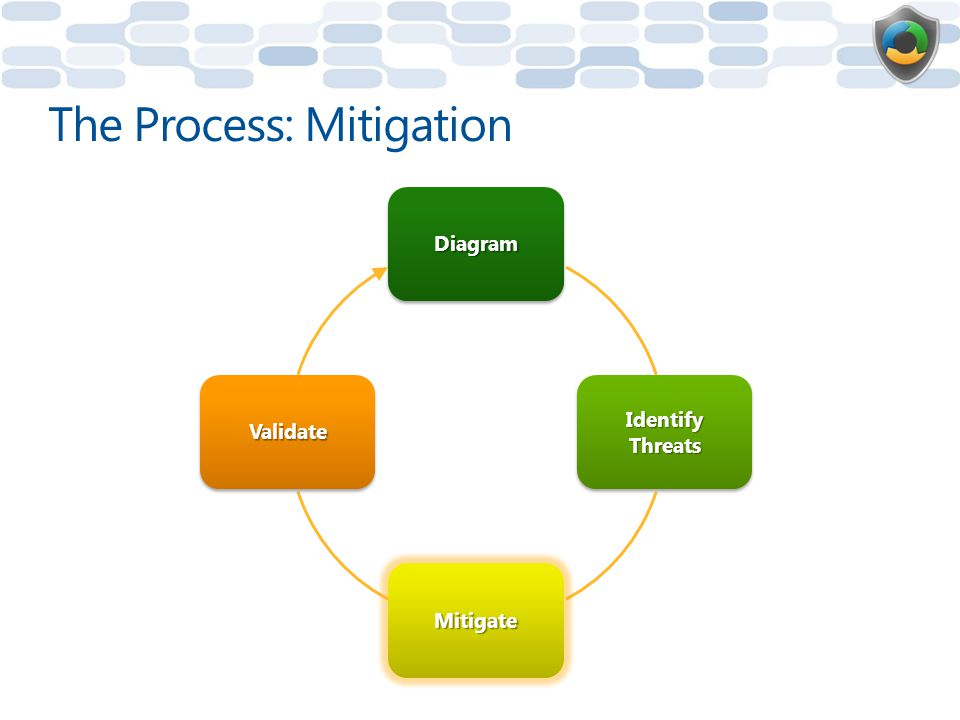 Diagram Identify Threats Mitigate Validate The Process: Mitigation