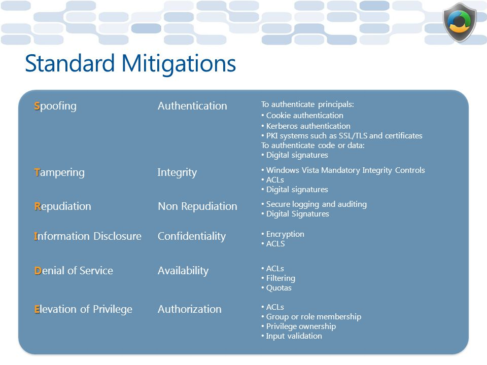 Standard Mitigations S SpoofingAuthentication To authenticate principals: Cookie authentication Kerberos authentication PKI systems such as SSL/TLS and certificates To authenticate code or data: Digital signatures T TamperingIntegrity Windows Vista Mandatory Integrity Controls ACLs Digital signatures R RepudiationNon Repudiation Secure logging and auditing Digital Signatures I Information DisclosureConfidentiality Encryption ACLS D Denial of ServiceAvailability ACLs Filtering Quotas E Elevation of PrivilegeAuthorization ACLs Group or role membership Privilege ownership Input validation