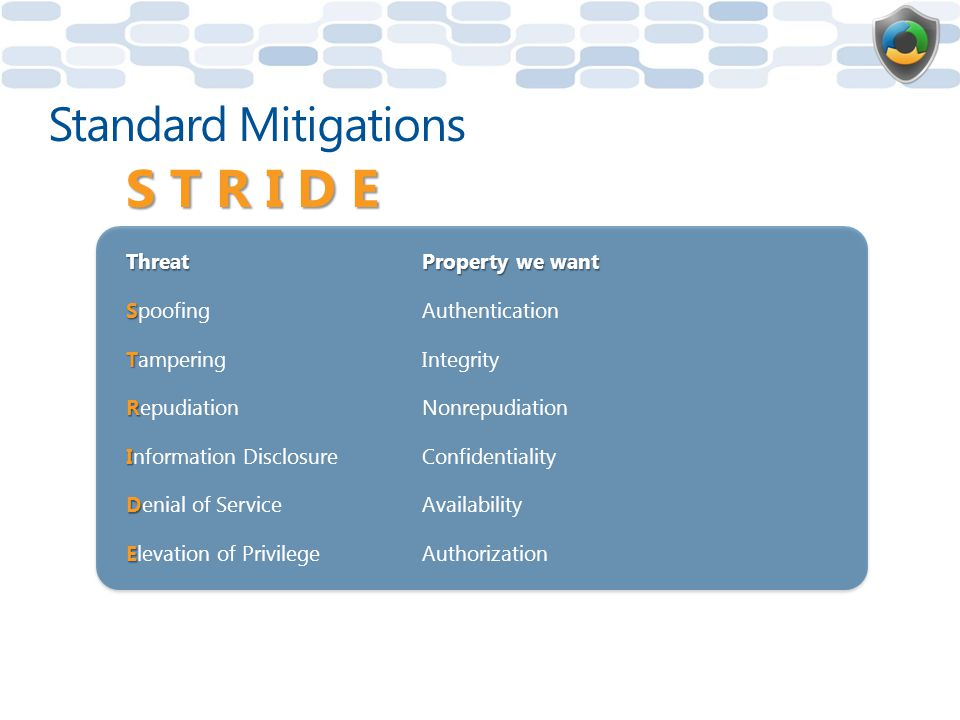 Threat Property we want S SpoofingAuthentication T TamperingIntegrity R RepudiationNonrepudiation I Information DisclosureConfidentiality D Denial of ServiceAvailability E Elevation of PrivilegeAuthorization S T R I D E Standard Mitigations