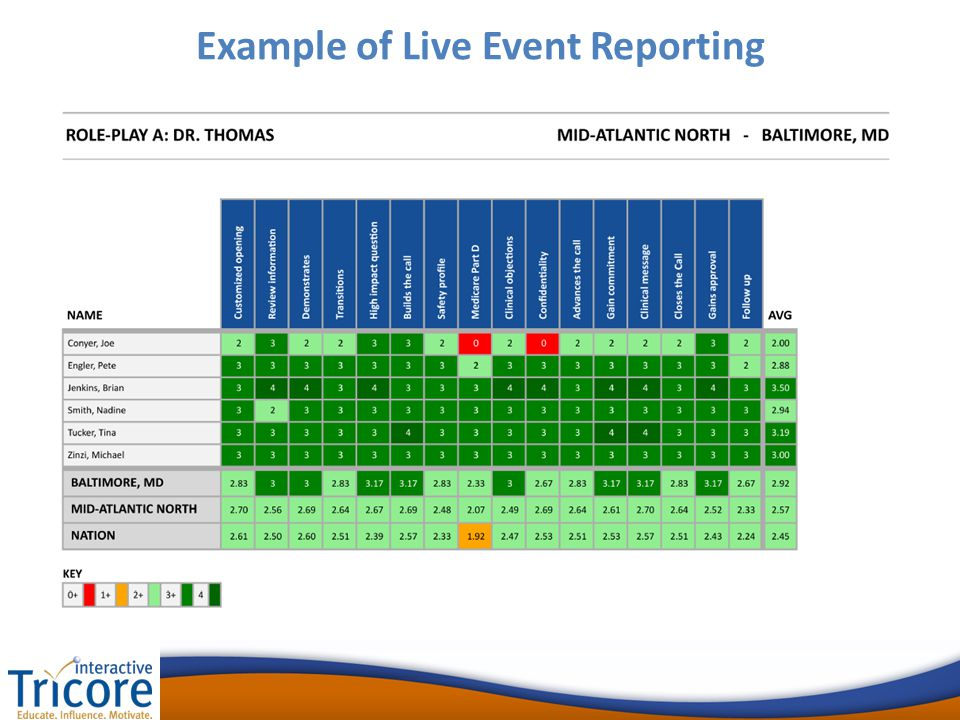Example of Live Event Reporting