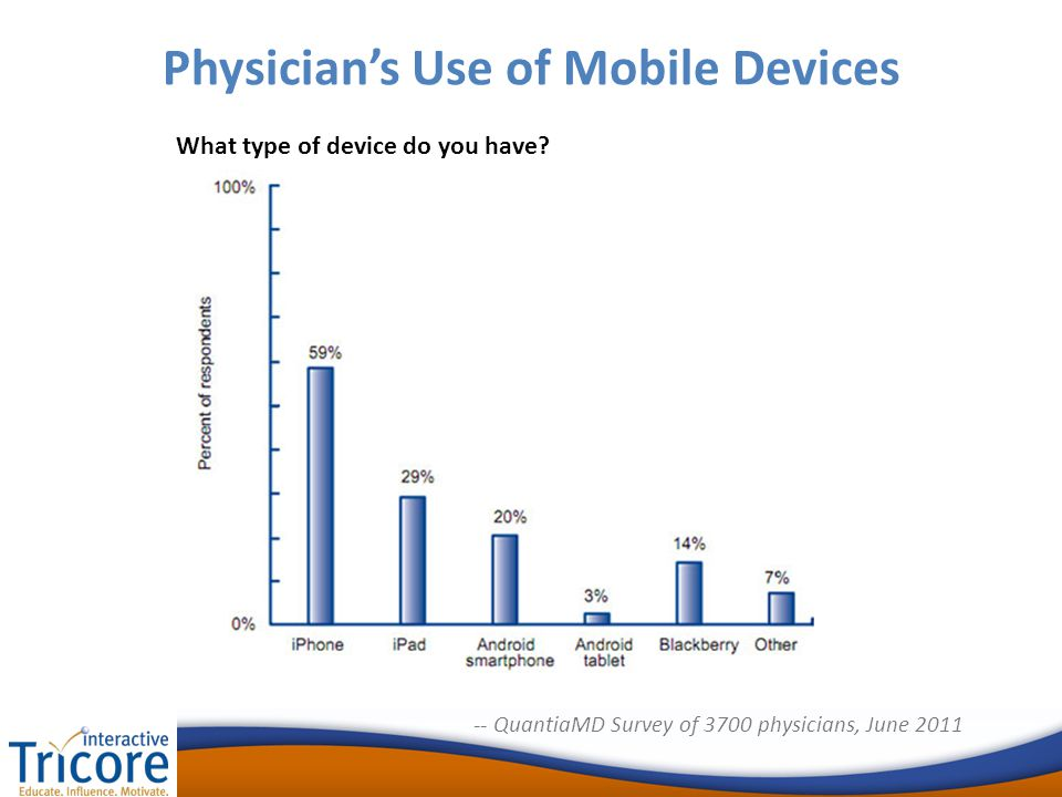 Physician's Use of Mobile Devices What type of device do you have.