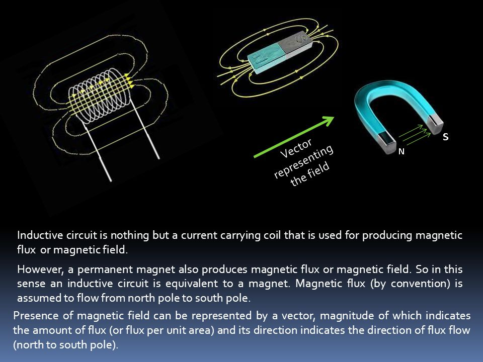 If direction of current flow through an inductive coil is reversed, direction of magnetic flux produced by the coil also reversed.