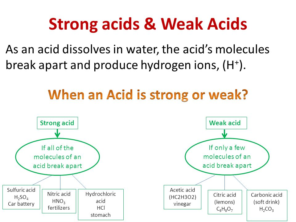 Strong acids & Weak Acids As an acid dissolves in water, the acid's molecules break apart and produce hydrogen ions, (H + ).