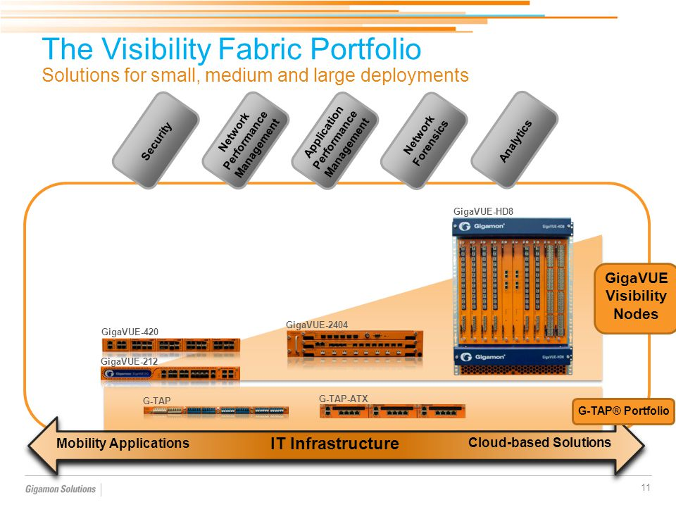 The Visibility Fabric Portfolio Solutions for small, medium and large deployments 11 Security Network Performance Management Application Performance M