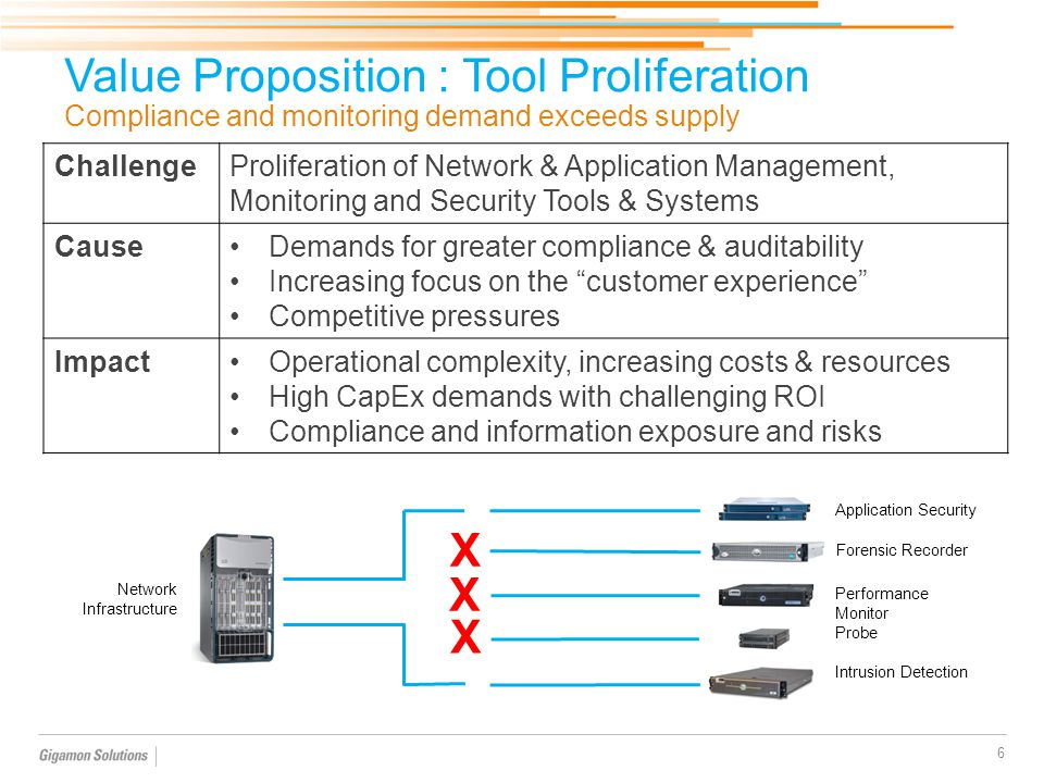 Value Proposition : Tool Proliferation Compliance and monitoring demand exceeds supply 6 ChallengeProliferation of Network & Application Management, M