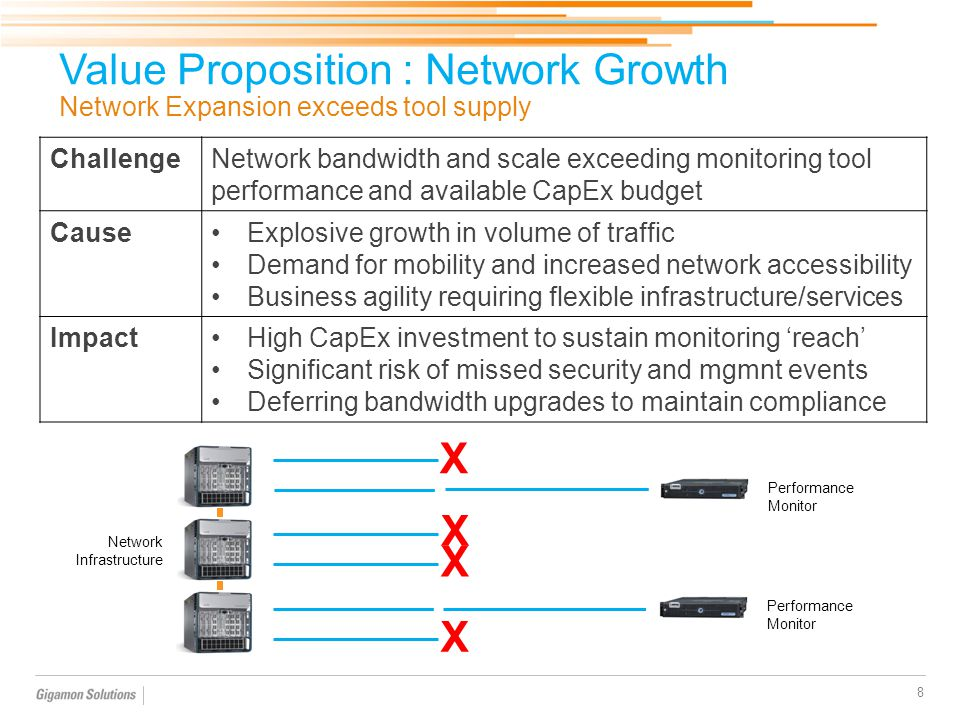 Value Proposition : Network Growth Network Expansion exceeds tool supply 8 ChallengeNetwork bandwidth and scale exceeding monitoring tool performance and available CapEx budget CauseExplosive growth in volume of traffic Demand for mobility and increased network accessibility Business agility requiring flexible infrastructure/services ImpactHigh CapEx investment to sustain monitoring 'reach' Significant risk of missed security and mgmnt events Deferring bandwidth upgrades to maintain compliance Performance Monitor Network Infrastructure Performance Monitor X X X X