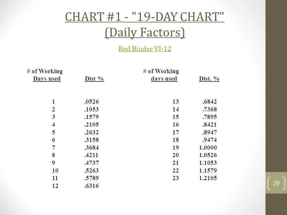 CHART #1 -