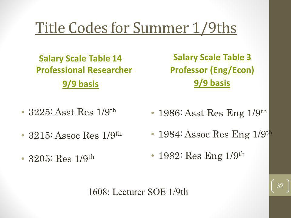 Title Codes for Summer 1/9ths Salary Scale Table 14 Professional Researcher 9/9 basis 3225: Asst Res 1/9 th 3215: Assoc Res 1/9 th 3205: Res 1/9 th Sa