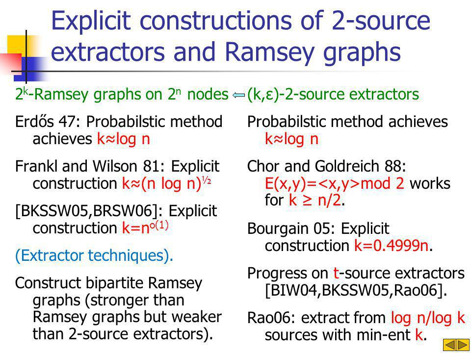 Explicit constructions of 2-source extractors and Ramsey graphs 2 k -Ramsey graphs on 2 n nodes Erdős 47: Probabilstic method achieves k≈log n Frankl and Wilson 81: Explicit construction k≈(n log n) ½ [BKSSW05,BRSW06]: Explicit construction k=n o(1) (Extractor techniques).