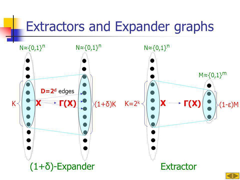 Extractors and Expander graphs X N≈{0,1} n M≈{0,1} m Γ(X) (1-ε)M Extractor N≈{0,1} n X Γ(X) D=2 d edges (1+δ)-Expander (1+δ)K K N≈{0,1} n K=2 k
