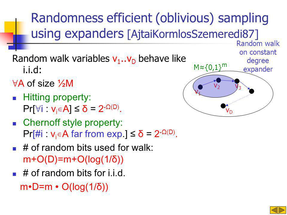 v1v1 v2v2 v3v3 vDvD Randomness efficient (oblivious) sampling using expanders [AjtaiKormlosSzemeredi87] Random walk variables v 1..v D behave like i.i.d: ∀A of size ½M Hitting property: Pr[∀i : v i ∊A] ≤ δ = 2 -Ω(D).