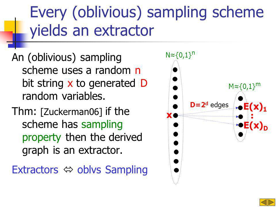 Every (oblivious) sampling scheme yields an extractor An (oblivious) sampling scheme uses a random n bit string x to generated D random variables. Thm