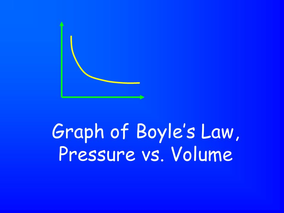 Graph of Boyle's Law, Pressure vs. Volume