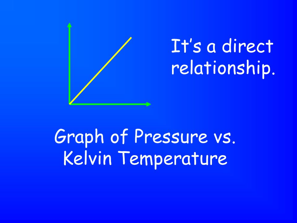 Graph of Pressure vs. Kelvin Temperature It's a direct relationship.