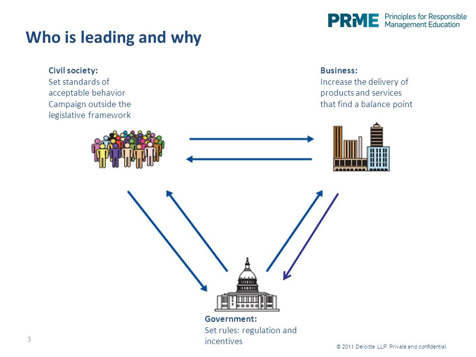 Who is leading and why 3 Government: Set rules: regulation and incentives Civil society: Set standards of acceptable behavior Campaign outside the legislative framework Business: Increase the delivery of products and services that find a balance point © 2011 Deloitte LLP.