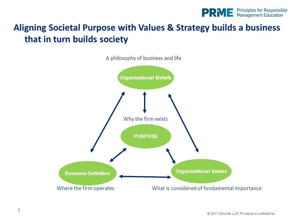 Aligning Societal Purpose with Values & Strategy builds a business that in turn builds society A philosophy of business and life PURPOSE Business Definition Organisational Values Organisational Beliefs What is considered of fundamental importanceWhere the firm operates Why the firm exists 8 © 2011 Deloitte LLP.