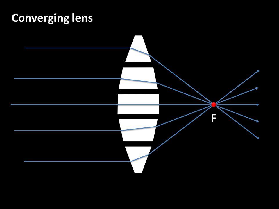 Converging lens F