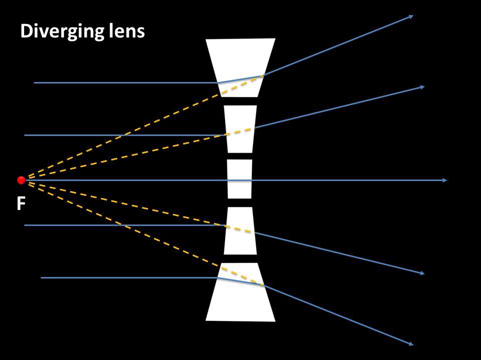 Diverging lens F