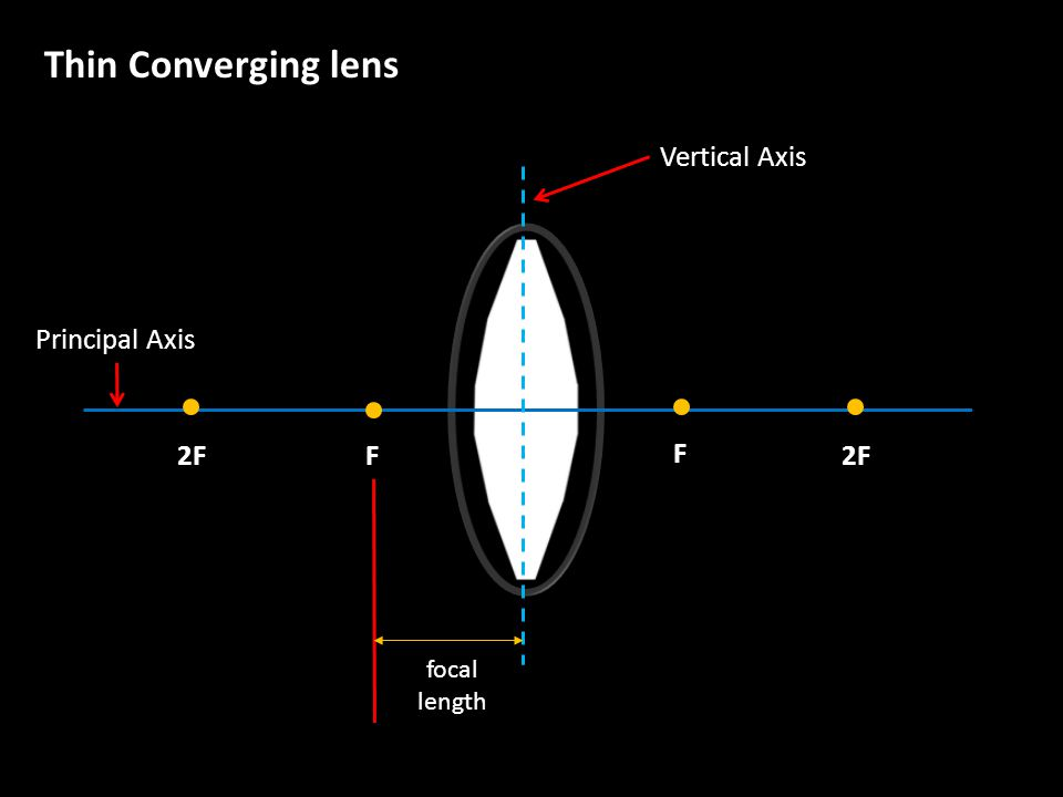 Vertical Axis Principal Axis F F 2F2F focallength Thin Converging lens