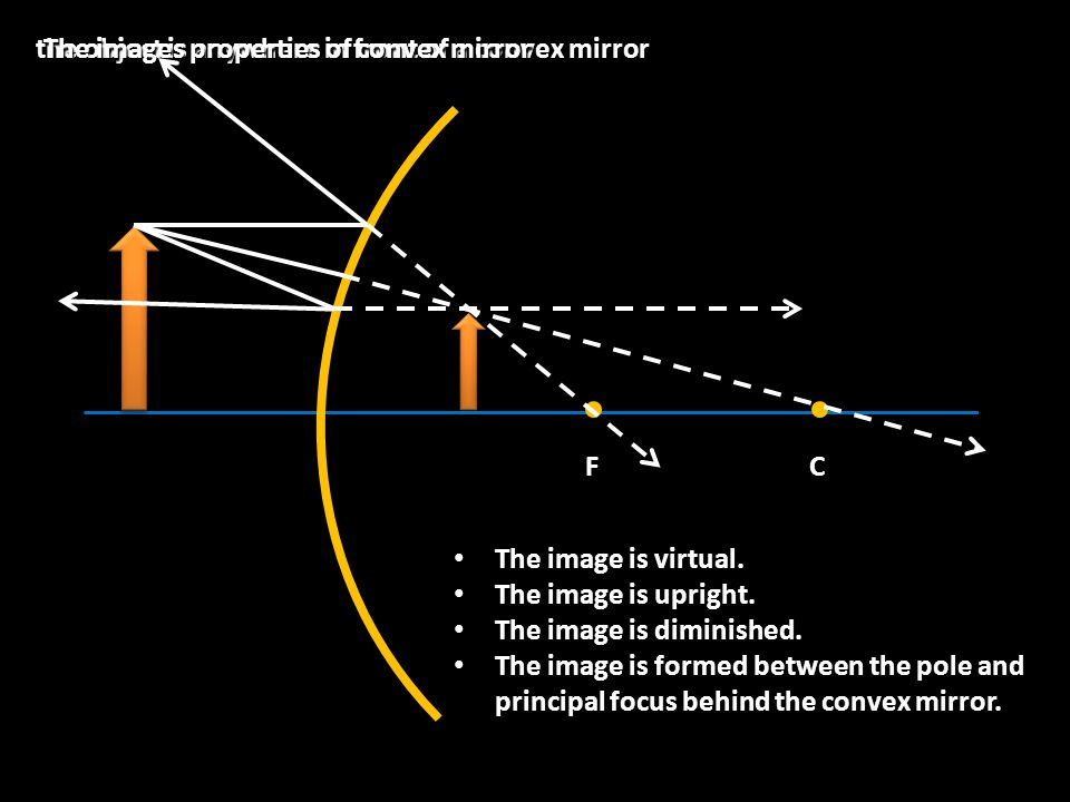 the object is anywhere in front of a convex mirror CF The images properties of convex mirror The image is virtual.