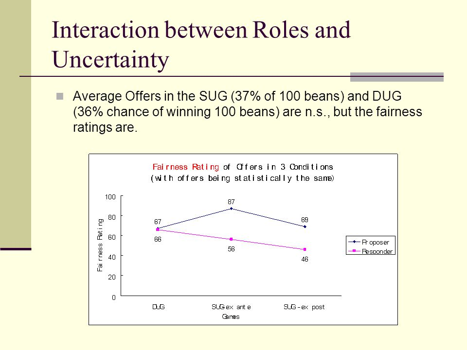 Interaction between Roles and Uncertainty Average Offers in the SUG (37% of 100 beans) and DUG (36% chance of winning 100 beans) are n.s., but the fai