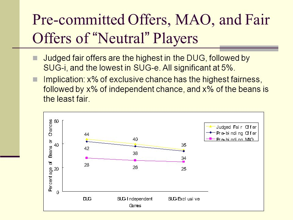 Pre-committed Offers, MAO, and Fair Offers of Neutral Players Judged fair offers are the highest in the DUG, followed by SUG-i, and the lowest in SUG-e.